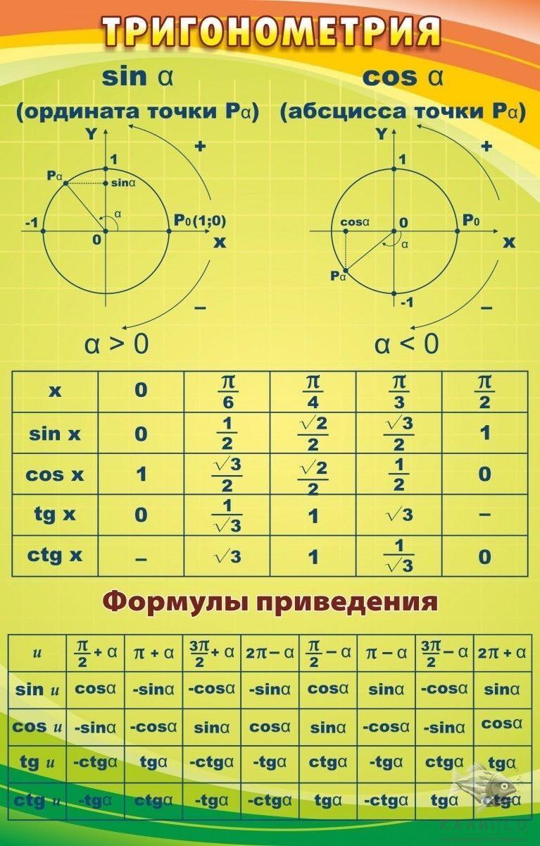 Тригонометрические формулы скачать шпаргалку(круг)
